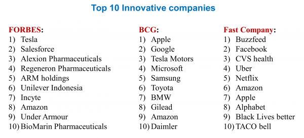 Top 10 innovative companies_V2